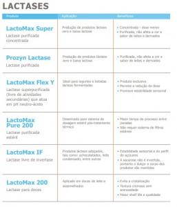 Lactases Prozyn